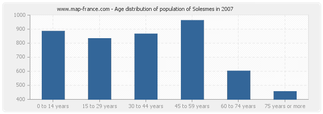 Age distribution of population of Solesmes in 2007