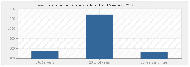 Women age distribution of Solesmes in 2007