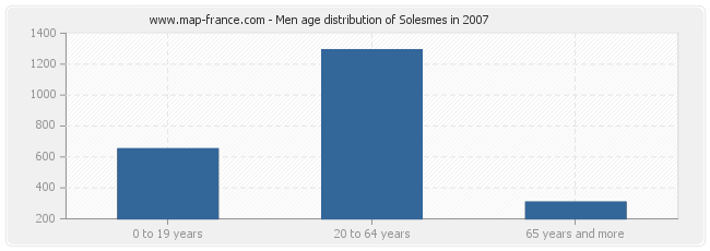 Men age distribution of Solesmes in 2007