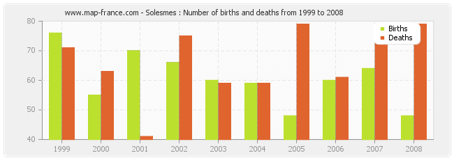 Solesmes : Number of births and deaths from 1999 to 2008
