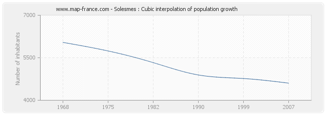Solesmes : Cubic interpolation of population growth