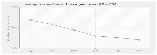 Population Solesmes