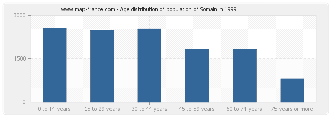 Age distribution of population of Somain in 1999