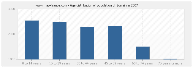 Age distribution of population of Somain in 2007