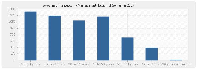 Men age distribution of Somain in 2007