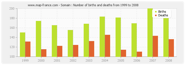 Somain : Number of births and deaths from 1999 to 2008