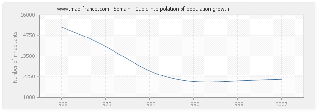 Somain : Cubic interpolation of population growth