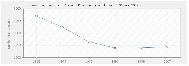 Population Somain