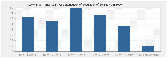 Age distribution of population of Sommaing in 1999