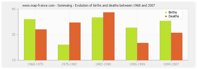 Sommaing : Evolution of births and deaths between 1968 and 2007