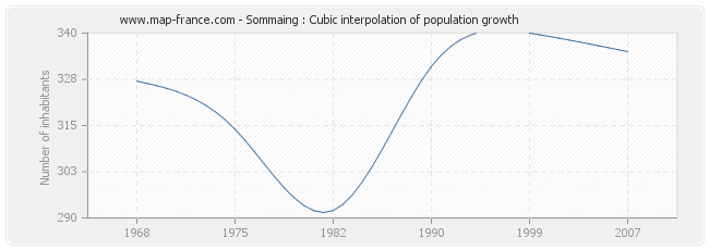 Sommaing : Cubic interpolation of population growth