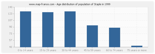 Age distribution of population of Staple in 1999