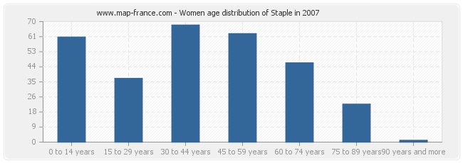 Women age distribution of Staple in 2007