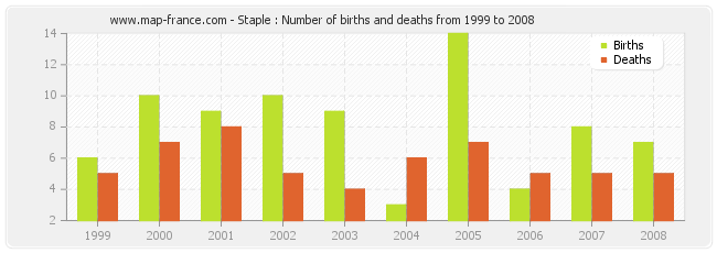 Staple : Number of births and deaths from 1999 to 2008