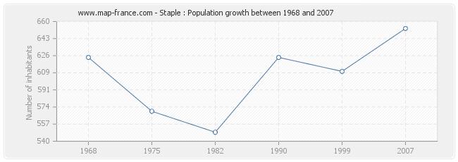 Population Staple