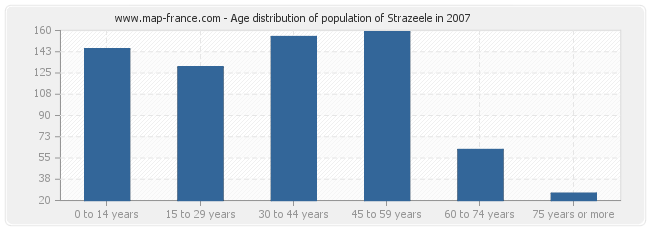 Age distribution of population of Strazeele in 2007