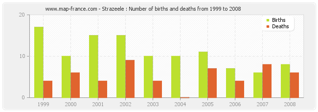 Strazeele : Number of births and deaths from 1999 to 2008
