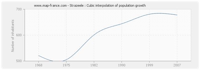 Strazeele : Cubic interpolation of population growth
