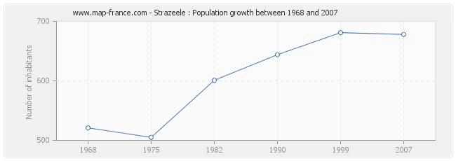 Population Strazeele