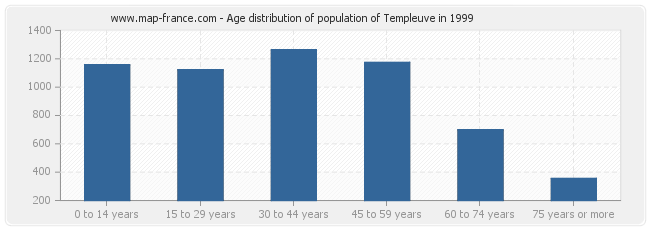 Age distribution of population of Templeuve in 1999