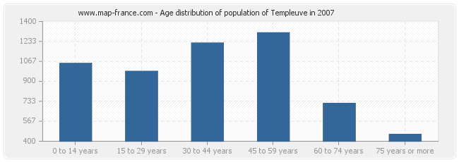 Age distribution of population of Templeuve in 2007
