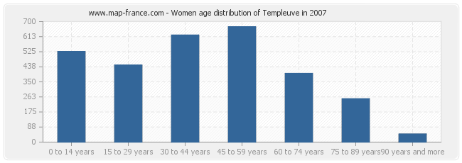 Women age distribution of Templeuve in 2007