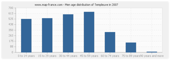 Men age distribution of Templeuve in 2007