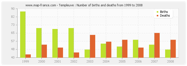 Templeuve : Number of births and deaths from 1999 to 2008