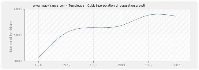 Templeuve : Cubic interpolation of population growth