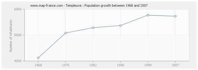 Population Templeuve