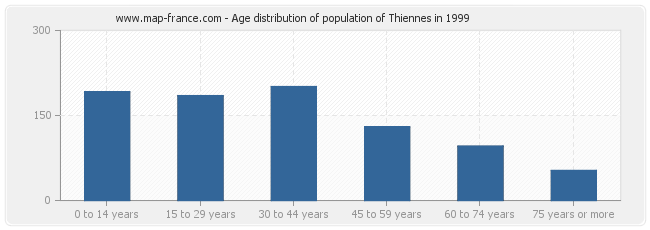 Age distribution of population of Thiennes in 1999