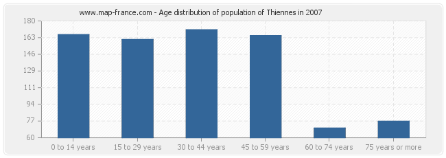 Age distribution of population of Thiennes in 2007