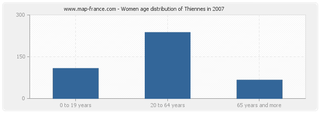 Women age distribution of Thiennes in 2007