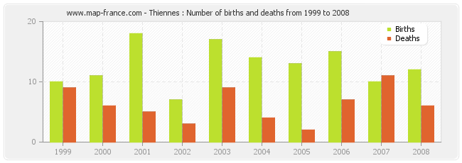 Thiennes : Number of births and deaths from 1999 to 2008