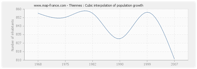 Thiennes : Cubic interpolation of population growth