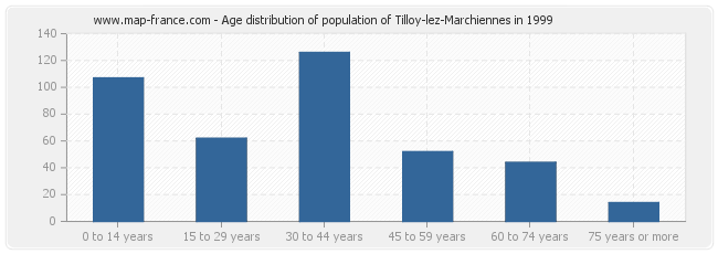 Age distribution of population of Tilloy-lez-Marchiennes in 1999