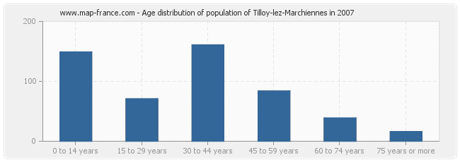 Age distribution of population of Tilloy-lez-Marchiennes in 2007