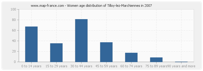 Women age distribution of Tilloy-lez-Marchiennes in 2007