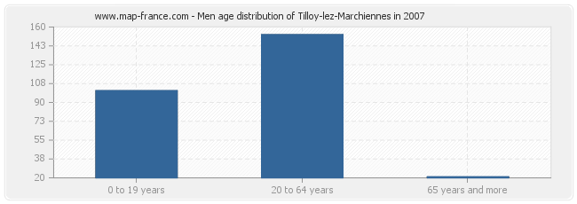 Men age distribution of Tilloy-lez-Marchiennes in 2007