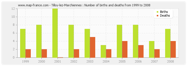Tilloy-lez-Marchiennes : Number of births and deaths from 1999 to 2008