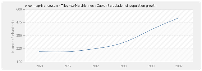 Tilloy-lez-Marchiennes : Cubic interpolation of population growth