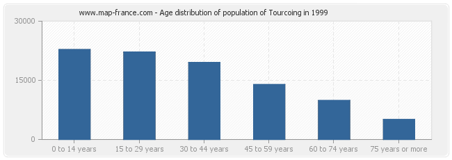 Age distribution of population of Tourcoing in 1999