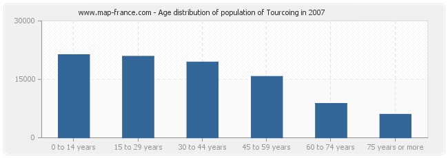 Age distribution of population of Tourcoing in 2007