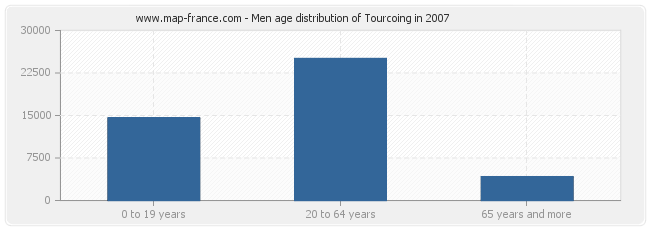 Men age distribution of Tourcoing in 2007