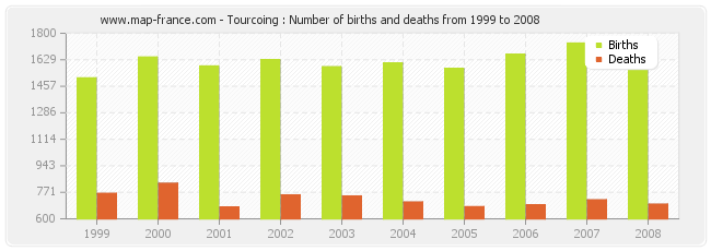 Tourcoing : Number of births and deaths from 1999 to 2008