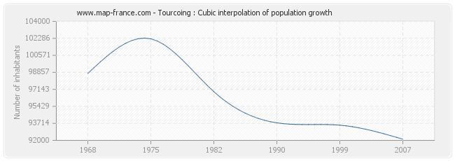Tourcoing : Cubic interpolation of population growth