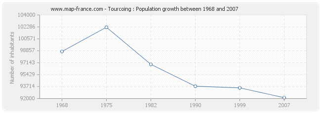 Population Tourcoing