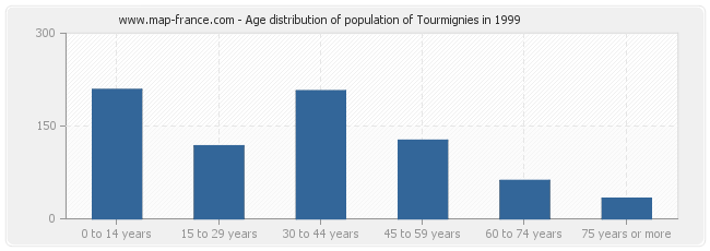 Age distribution of population of Tourmignies in 1999