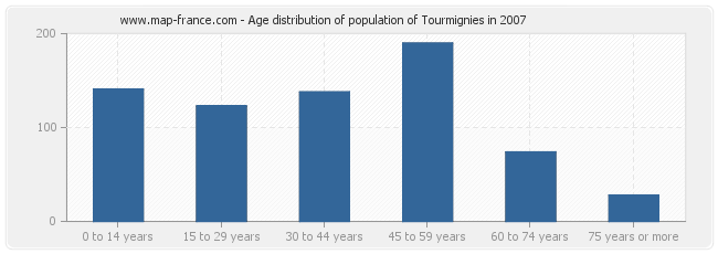 Age distribution of population of Tourmignies in 2007