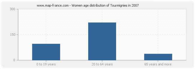 Women age distribution of Tourmignies in 2007